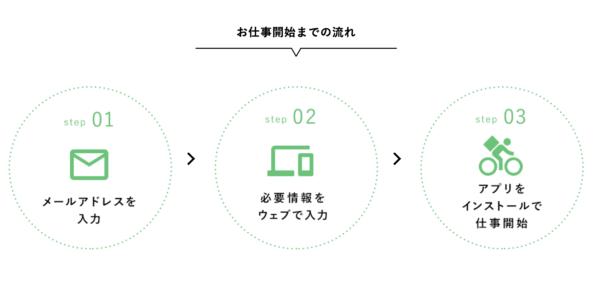 menu(メニュー)流れ